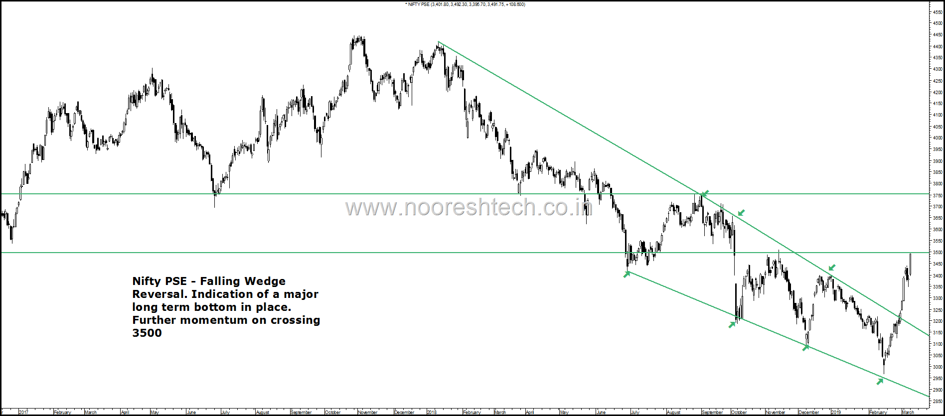 Nifty PSE trend change