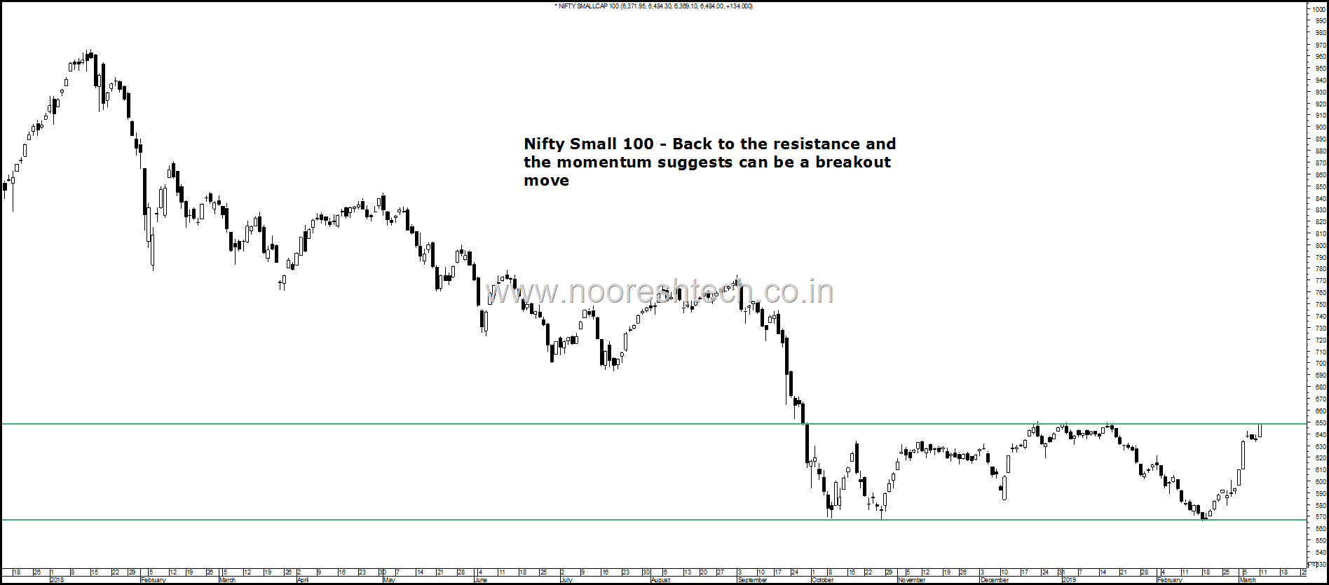 Nifty Small Breakout