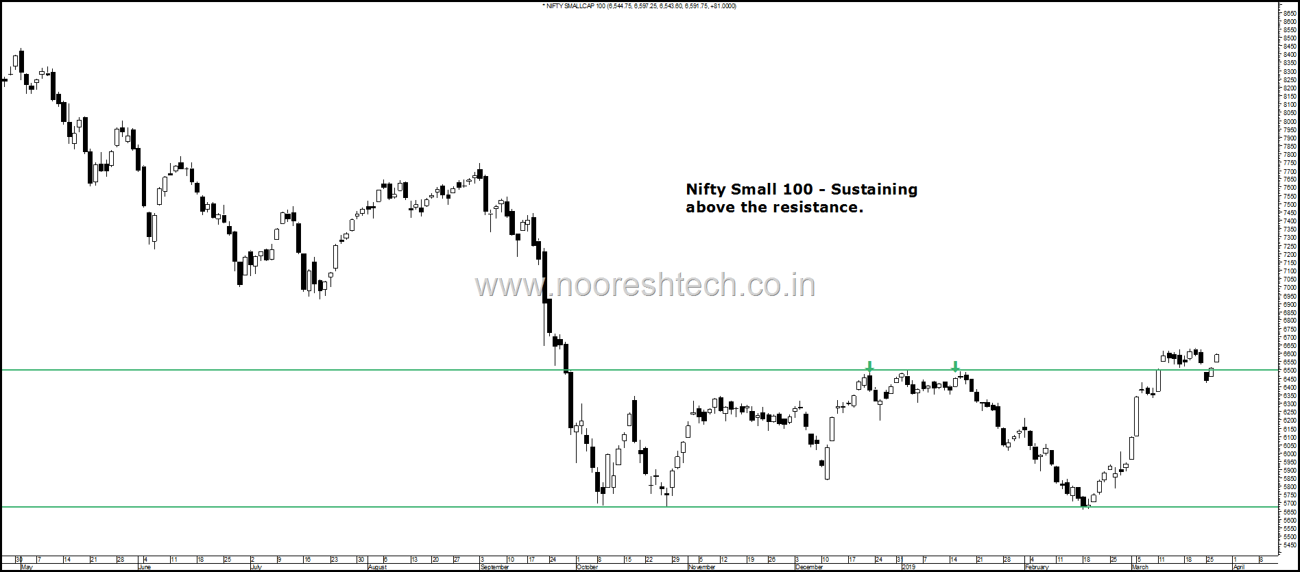 Nifty small sustaining