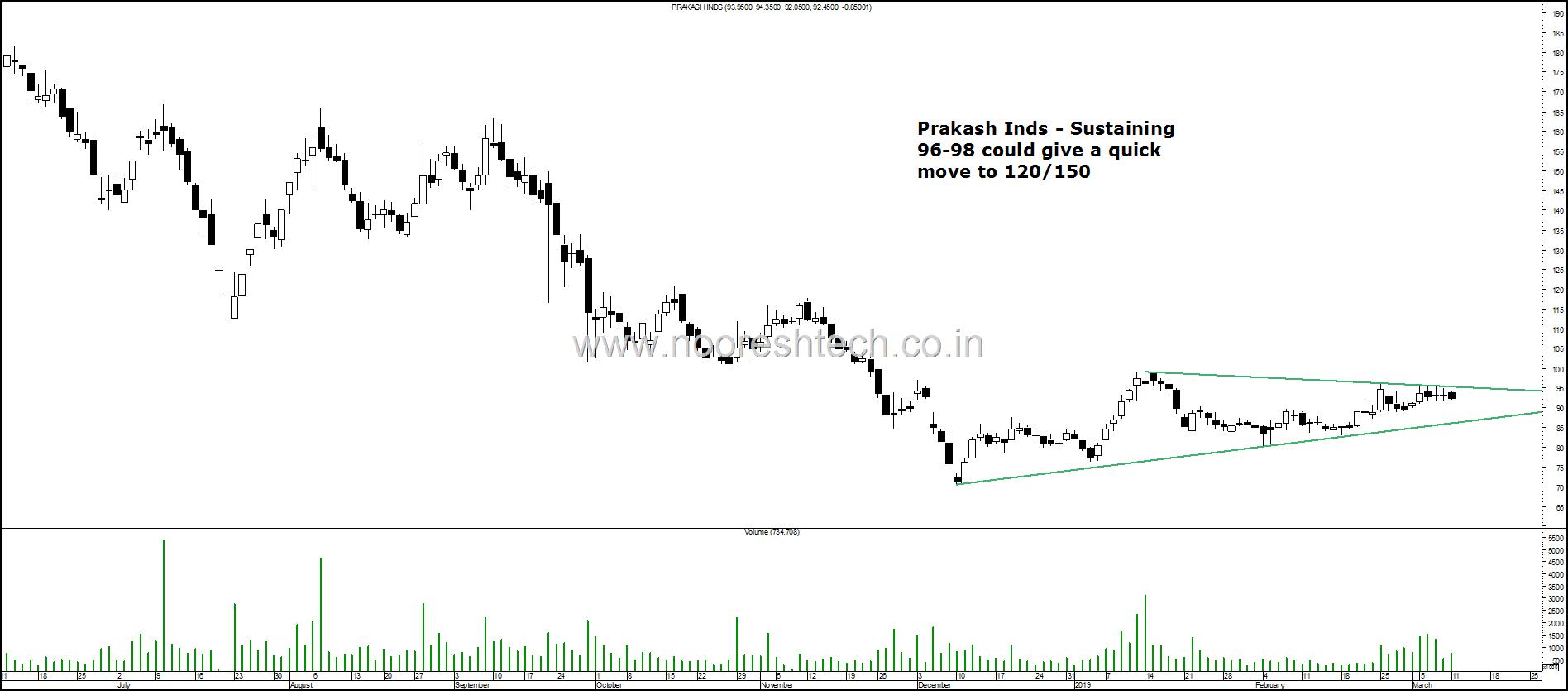 Prakash Inds