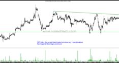 Technical Setups–Indian Hotels, BHEL, Delta Corp, Premier Explosives, VST Inds