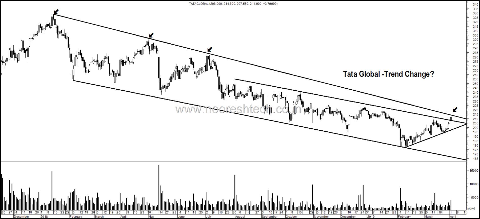 Tata Global (1)