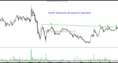 Breakout Trades–Raymond Limited, KEC International, Mastek