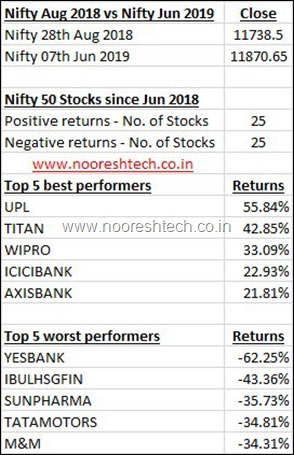 Nifty Divergence 2