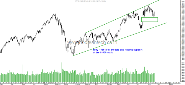 Nifty gap support