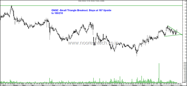 ONGC triangl
