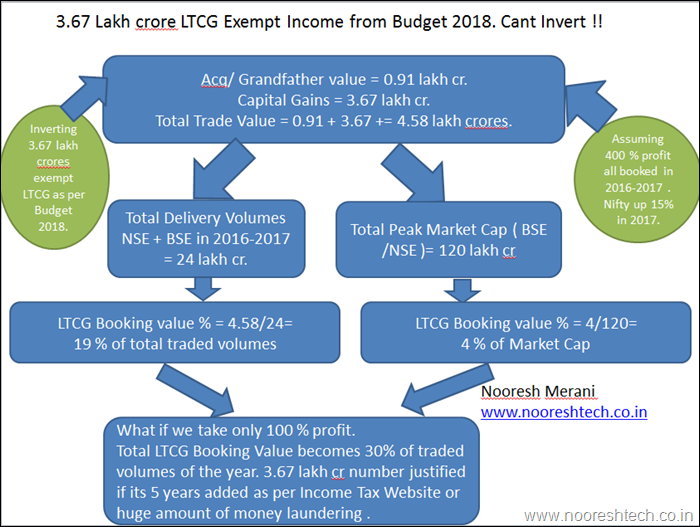 3.67 Lakh crore LTCG Exempt Income from Budget 2018