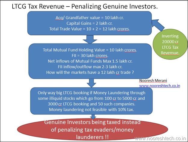 LTCG Tax Revenue - Penalizing Genuine Investors