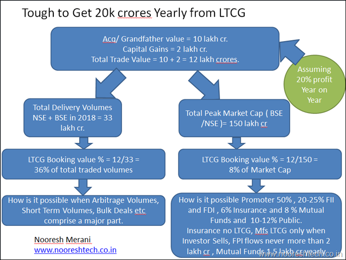 Tough to get 20k crores from LTCG
