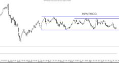 Sector on Radar – FMCG – Colgate Palmolive, Hindustan Unilever, GodrejCP, Dabur