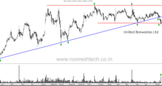 Technical Charts on Radar– LIC Housing Finance, Maruti, SBI, Tata Chemicals, United Breweries