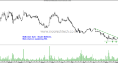 Interesting Charts–Rallis India , GMR Infra and Eicher Motors/Motherson Sumi
