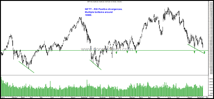 Nifty Divergences