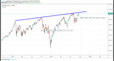 Nifty at 10700–Divergence – Global Indices Up India Down !!