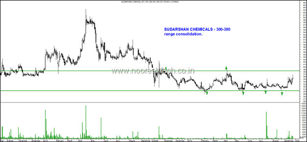 Sudarshan Chemicals