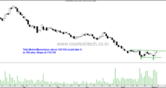 Green Ticks–BSE Smallcap Index and Nifty Small100