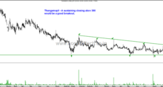 Technical Charts–Consolidations–Camlin Fine, Cosmo Films, Sudarshan Chemicals and Thangamayil Jewellery