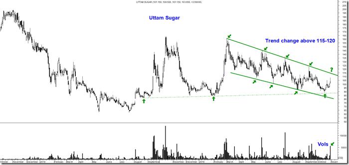 Uttam Sugar