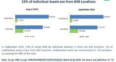 Interesting data from AMFI website