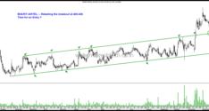 Stocks on Radar–JM Financial, Mahanagar Gas , Sundaram Finance & Bharti Airtel