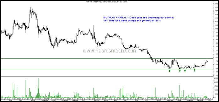 Muthoot Capital
