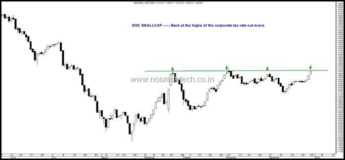Smallcap BSE
