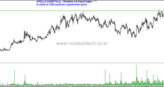Midcaps on Radar–MGL, GMR Infra, Ujjivan, Ramco Cements, MRF , Federal bank , Apollo Hospitals