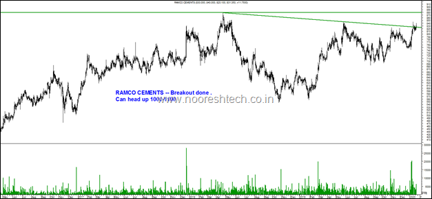 Ramco Cements