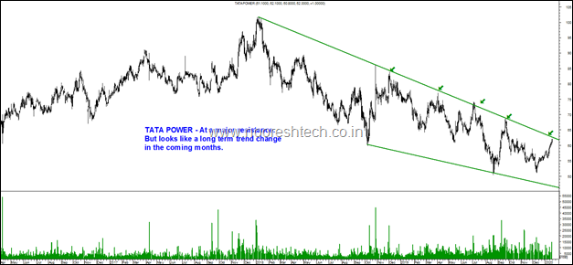 Tata Power Blog