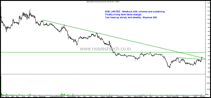 BSE Limited