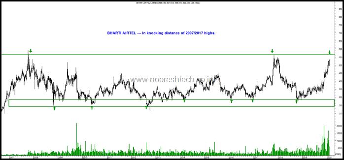 Bharti Airtel 10 years