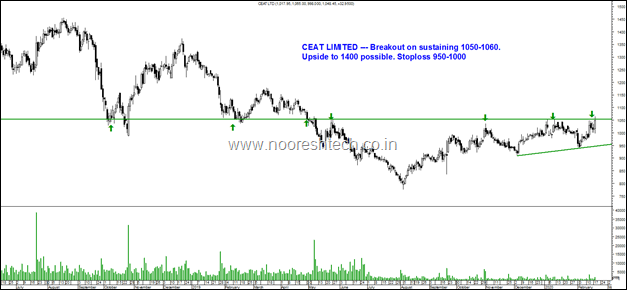 Ceat Limited ch