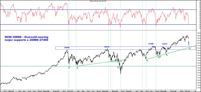 Dow Jones Oversold