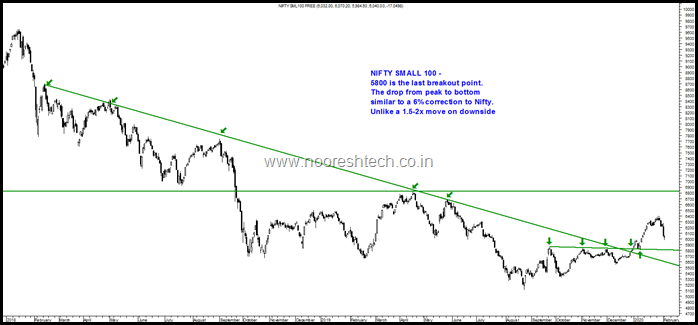 Nifty Small 100