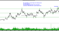 Long Term Trend Change Charts–BSE Limited, Sun TV and SBI