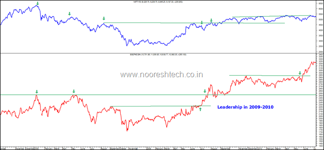 Nifty and FMCG in 2010