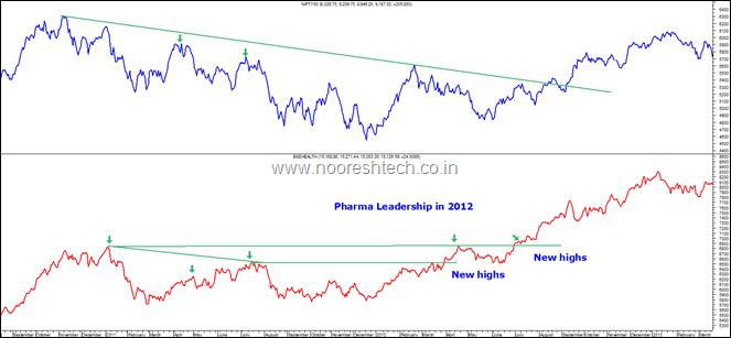 Nifty and Pharma 2012