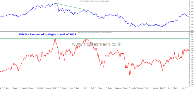 Nifty with FMCG 2008