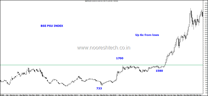 BSE Psu Index