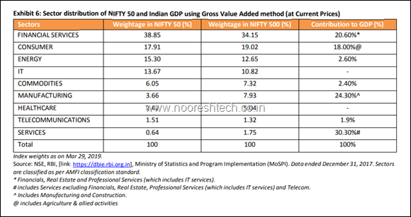 GDP to Nifty