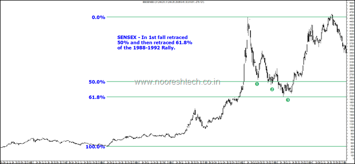 Sensex Retracement 1992