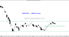Quick Charts–Nifty, Bank Nifty & Stock Performance from March bottom to June.