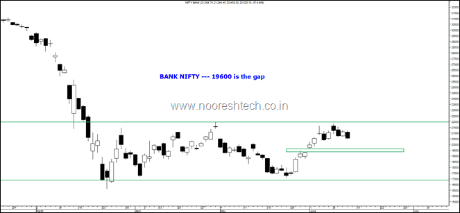 Bank Nifty June