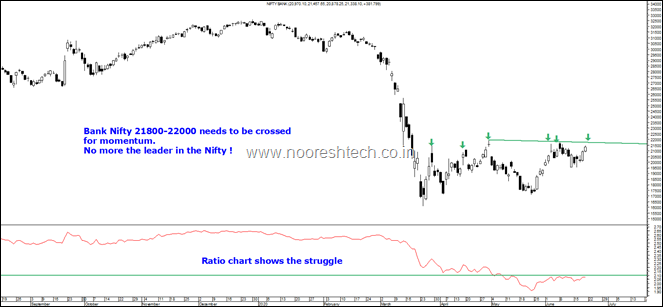 Bank Nifty struggle