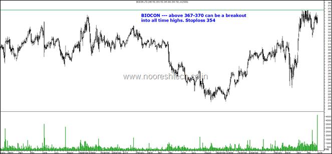 Biocon twit