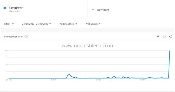 Favipiravir - Explore - Google Trends 6-24-2020 12-20-51 AM