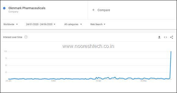 Glenmark Pharmaceuticals - Explore - Google Trends 6-24-2020 12-22-25 AM
