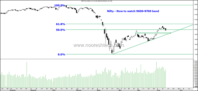 Nifty 50 June