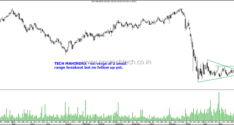 Short and Long – Asian Paints , Berger Paints,JSW Energy & Tech Mahindra