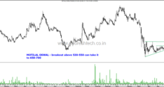 Technical Charts on Radar– Biocon , Adani Ent, NAM INDIA and Motilal Oswal